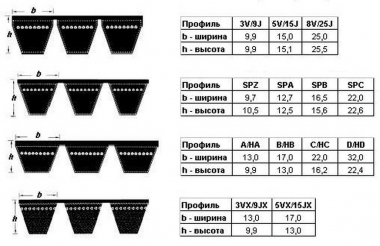 3НВ-3812 (3В ВР/Е-3812) ремень